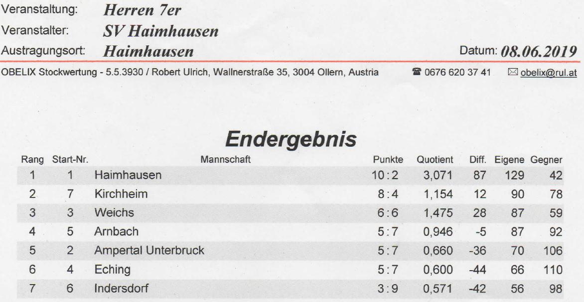 Herren-Turnier am 08.06.2019 in Haimhausen