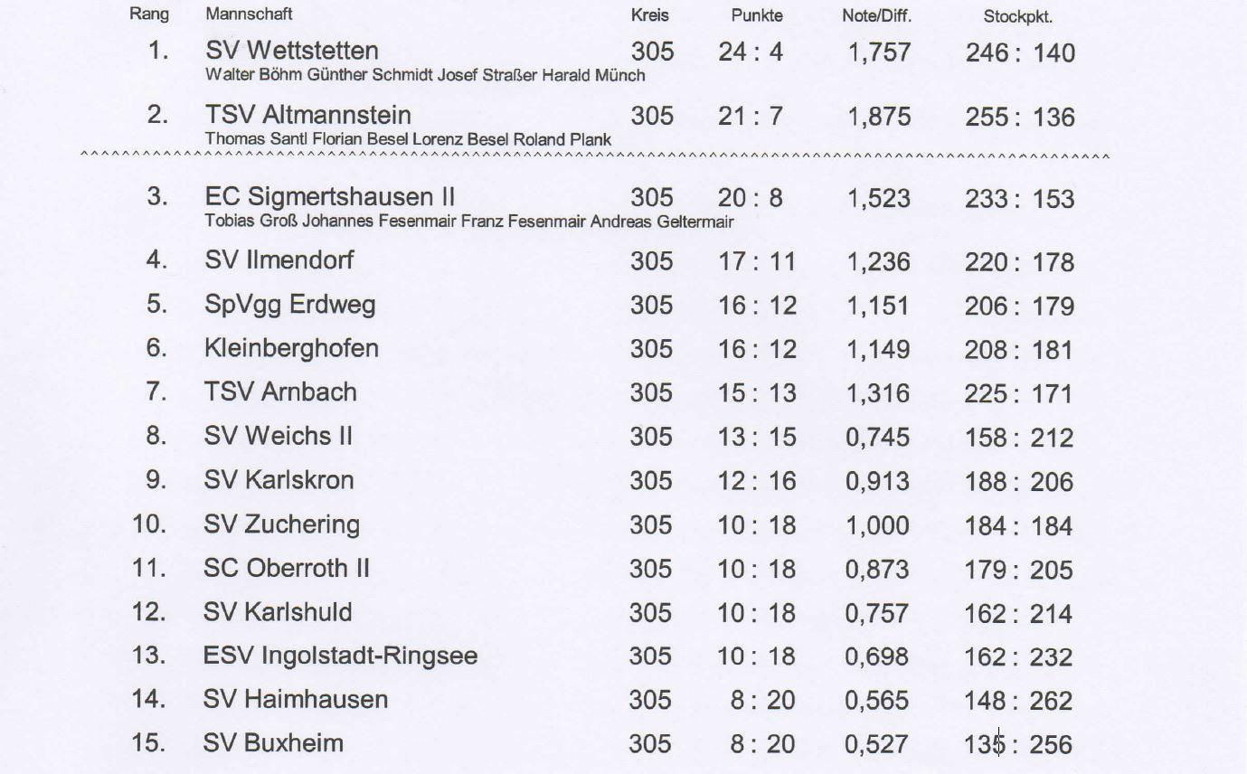 Bezirksliga Nord Herren VR in Wolnzach am 26.05.2019